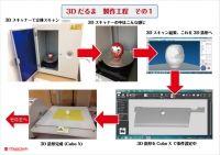 <オフィス24スタジオ・ケーススタディ5>「3Dだるま 製作工程」3Dスキャン&3D造型+本格塗装!セルフ3D体験 編