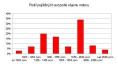 Povinné ručení - podíl aut dle objemu motoru od www.sfinance.cz