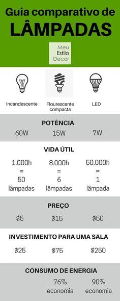 Você sabe qual é a melhor alternativa para a lâmpada incandescente?