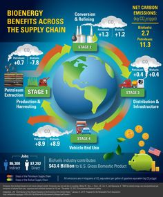Top Benefits of a Green Supply Chain
