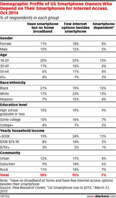 Who Is the Smartphone-Dependent Consumer? - eMarketer