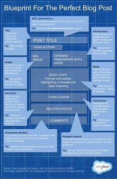 Blueprint For the Pe