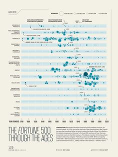 The Fortune 500 Through the Ages, a Nicolas Rapp data visualization Data Visualization Examples, Information Visualization, Data Visualisation, Information Design, Information Graphics, Data Patterns, Bubble Chart, Chart Infographic, Gantt Chart
