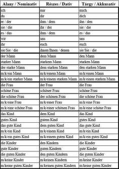Learn German, Skills To Learn, Languages, Teaching, Tips, German, Idioms, Education, Onderwijs