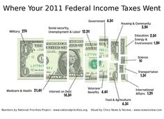 Where US Federal Income Tax Goes