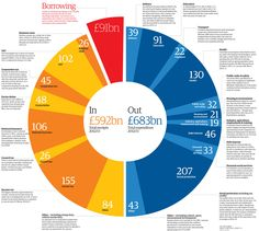 Look at what's in store for you with the Budget 2012 infographic from the Guardian
