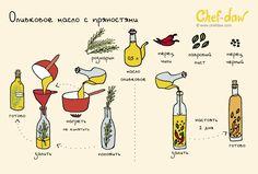 Оливковое масло с пряностями - chefdaw