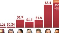 Debt Limit Increases the Most Under President Obama