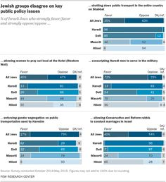 The most relevant graph results from the Pew Report