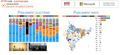 Microsoft/IBN elections dashboard in India