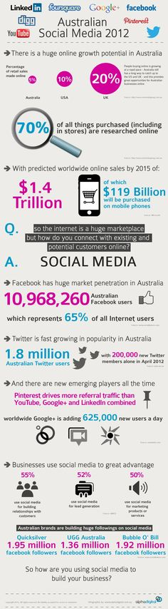 Australian Social Media Infographic 2012 - Full