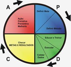 Ciclo PDCA. (Créditos: casadaconsultoria.com.br).