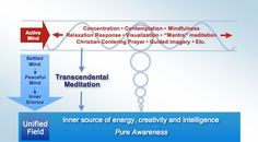 How is Transcendental Meditation different from mindfulness? Mindfulness meditation (associated with Vipassana) is generally considered to . Meditation Benefits, Daily Meditation, Mindfulness Meditation, Meditation Sounds, Centering Prayer, Relaxation Response, Vipassana Meditation, Learn To Meditate, Work Inspiration