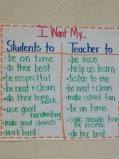 great anchor chart discussion for beginning of year Getting To Know You, Need To Know, Make School, School Stuff, Math Anchor Charts, Beginning Of The School Year, Make Good Choices, Tool Organization, Classroom Management