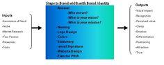 Steps to Brand Width with Brand Identity