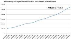 Entwicklung deutscher Benutzer LinkedIn August 2013
