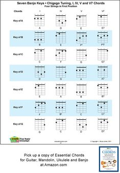 Image Result For E Chord Guitar  Chords    Guitars