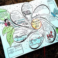 Verse a day Bullet Journal Mood, Bullet Journal Ideas Pages, Bullet Journal Inspiration, Journal Pages, Mind Map Template, Journal Template, Mind Map Art, Mind Maps, Kreative Mindmap