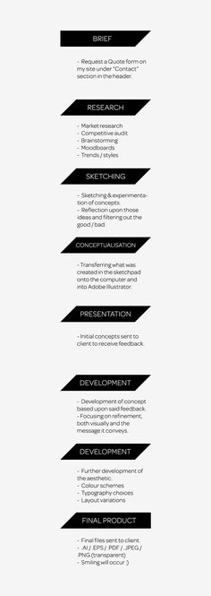 Logo Design Process Infographic on Inkbot Design