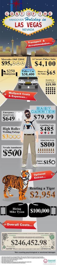 Hangover 3 Icin Meraklandiran Ilginc Bir Butce Infografigi The Hangover Vegas Style