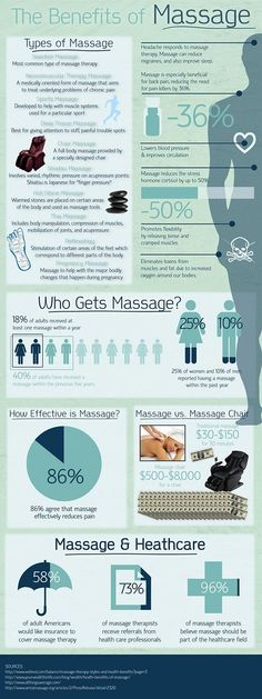 Massage provides total body relaxation. Relative to the purpose of eliminating stress and strain, an individual may also benefit from the relaxing effects of a therapeutic massage. Most individuals fail to recognize that most lifestyle problems like sleeplessness, anxiety, headaches, restlessness, digestive problems, etc. can be remedied or prevented by a simple body massage.
