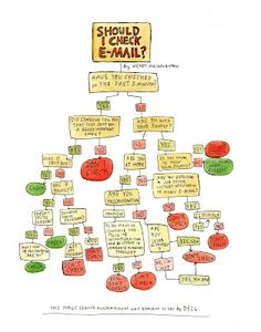 """""""Should I Check E-Mail?"""" flow chart by Wendy Macnaughton.    (Survey says... """"Don't check.""""   Cool. I'm going offline to see what this Outside thing I keep hearing about is...)"""