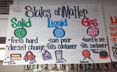 States of matter science anchor chart for kindergarten. by sharhar