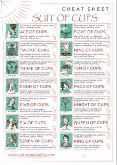 Tarot Interpretation, Tarot Cards For Beginners, Paranormal, Witchcraft Spell Books, Tarot Card Spreads, Wiccan, Magick, Pagan, Tarot Astrology