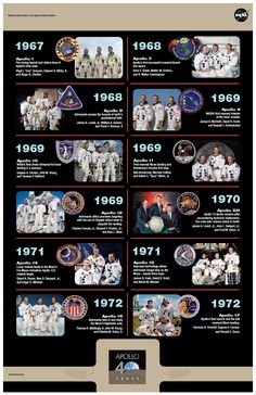 NASA Apollo Missions - This timeline will also provide the students a foundation of the important dates to include in their timeline of NASA and the Apollo missions.