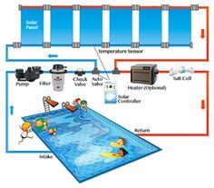 A solar powered pool heater plumbing diagram simplifies the process of installing a solar system in your pool and it's easier than you probably think! Solar Energy Panels, Best Solar Panels, Saunas, Swimming Pool Heaters, Diy Heater, Solar Roof, Solar Heater For Pool, Solar Projects, Solar Power System