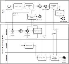 Swimlane diagram template werk pinterest diagram and template bpmn exemplo tele entrega pizzaria ccuart Images