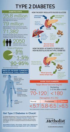 Type 2 Diabetes Infographics Infographic