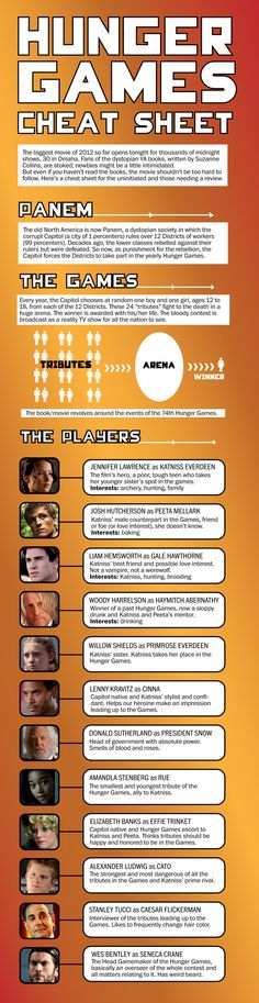 Hunger Games Cheat Sheet - for those who aren't already completely obsessed :)