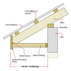 Diagram Shows The Relationship Between Your Soffits
