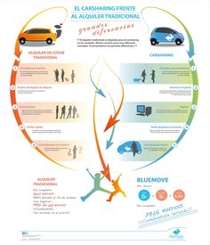 Carsharing vs alquiler de coches tradicional #infografia