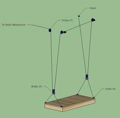 Geniale Seilführung mit nur einem Seil (-Zug) Nur, das wird nicht ganz genau so funktionieren. Durch die Rollenreibung wird sich der vordere 1. Teil heben, bevor der hintere Teil nachkommt. Picture of Rigging The Lifting Portion: