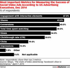 Most Important Metrics for Measuring the Success of Social Video Ads According to US Advertising Executives, Dec 2014 (% of respondents)