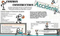 Construction Accidents Infographic on common causes and injuries in working construction. Ladder Standoff, Mining Company, Scaffolding, First Step, Construction, Learning, Towers, Infographics, Boss
