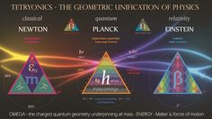 Only ONE theory can geometrically unify all the sciences - #Tetryonics