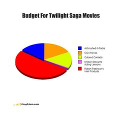 35 Extremely Funny Graphs and Charts   Bored Panda ❤ liked on Polyvore
