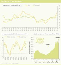 Banco de la República mantiene previsión de inflación en 3% para final de año