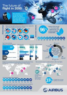 The Future of Flights in 2050. Aviation infographic