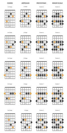 Electric Guitar Chords, Blues Guitar Chords, Guitar Chords And Scales, Music Theory Guitar, Guitar Chords Beginner, Guitar Chords For Songs, Guitar For Beginners, Guitar Tips, Music Guitar