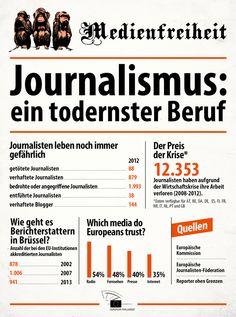 [03.05.2013] Fakten zum Tag der Pressefreiheit
