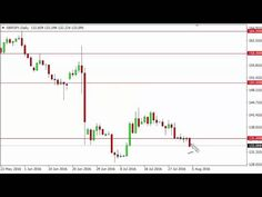 GBP/JPY Forecast August 8, 2016 - http://grafill.us/gbpjpy-forecast-august-8-2016/