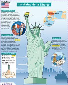 Fiche exposés : La statue de la Liberté