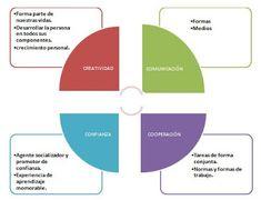 ¿Qué entiendes por sentido de la iniciativa y espíritu emprendedor? Chart, Parts Of The Mass, Creativity