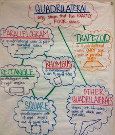 Naming and Describing Quadrilaterals in Grade Fourth Grade Math, 3rd Grade Classroom, Math Classroom, Future Classroom, Classroom Decor, Math Charts, Math Anchor Charts, Flip Charts, Shape Anchor Chart