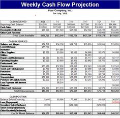 Weekly Cash Flow Projection Templates Cash Flow Statement Positive Cash Flow Cash Flow Plan