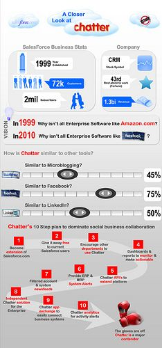Salesforce.com Chatter infographic by Mark Fidelman, via Flickr